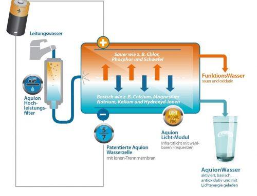 Aktivwasser